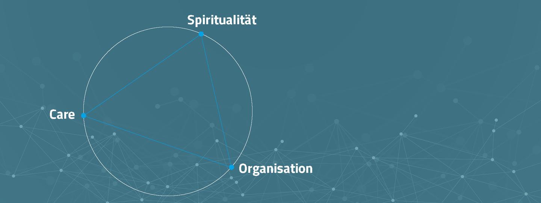 SCO verbindet in einem ganzheitlich-systemischen Ansatz innovativ die Dimensionen: Spiritualität, Care und Organisation.